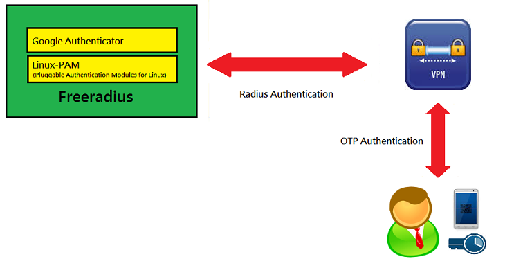OpenVPN Server with remote RADIUS authentication