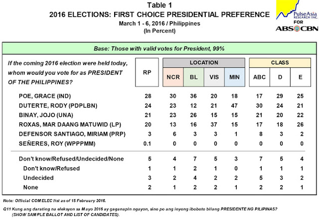 Pulse Asia survey Grace Poe tops