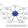 Tujuan Pembelajaran dengan Metode Saintifik