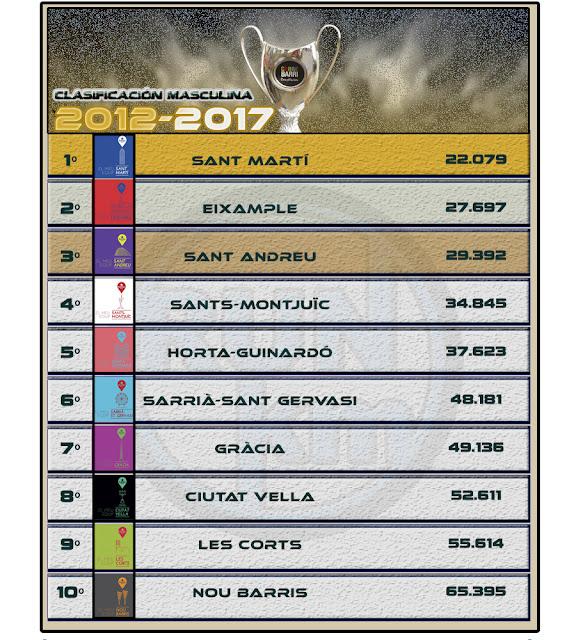 Clasificación Masculina CORREBARRI 2012-2017