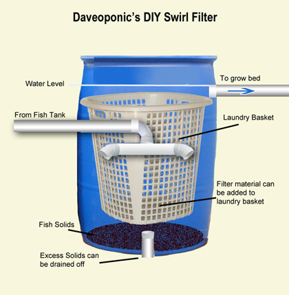 DIY-Swirl-Filter-for-Aquaponics1 Homemade Water Filters Designs on homemade water purification, homemade furniture designs, homemade lamp designs, homemade shoe designs, homemade watering system, homemade wooden tools, homemade boat designs, homemade slingshot designs, homemade water purifier, homemade filter media, homemade bars designs, homemade door designs, homemade water filters back wash, the best sand and water filters designs,