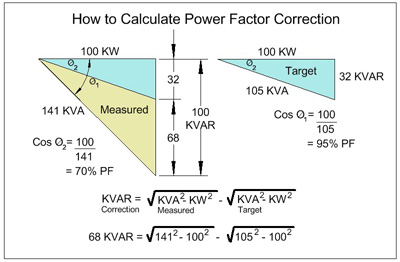 How to Calculate Power Factor Correction Electrical Blog