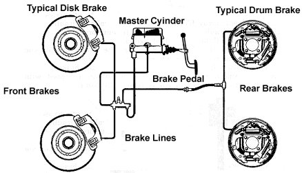Automotive Engineering Fundamental: 1975 braking system