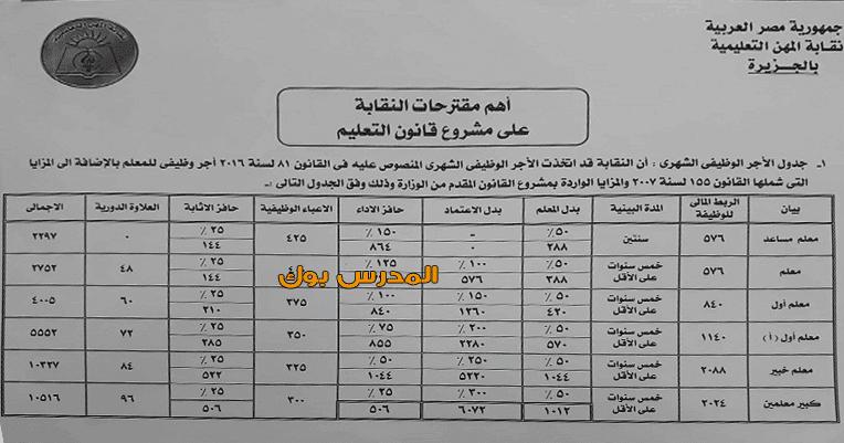 الزناتي جدول أجور جديد للمعلمين معلم مساعد 2297 وكبير معلمين عشرة آلاف جنيه