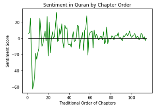 Philosophical Analytics: Text Mining the Quran