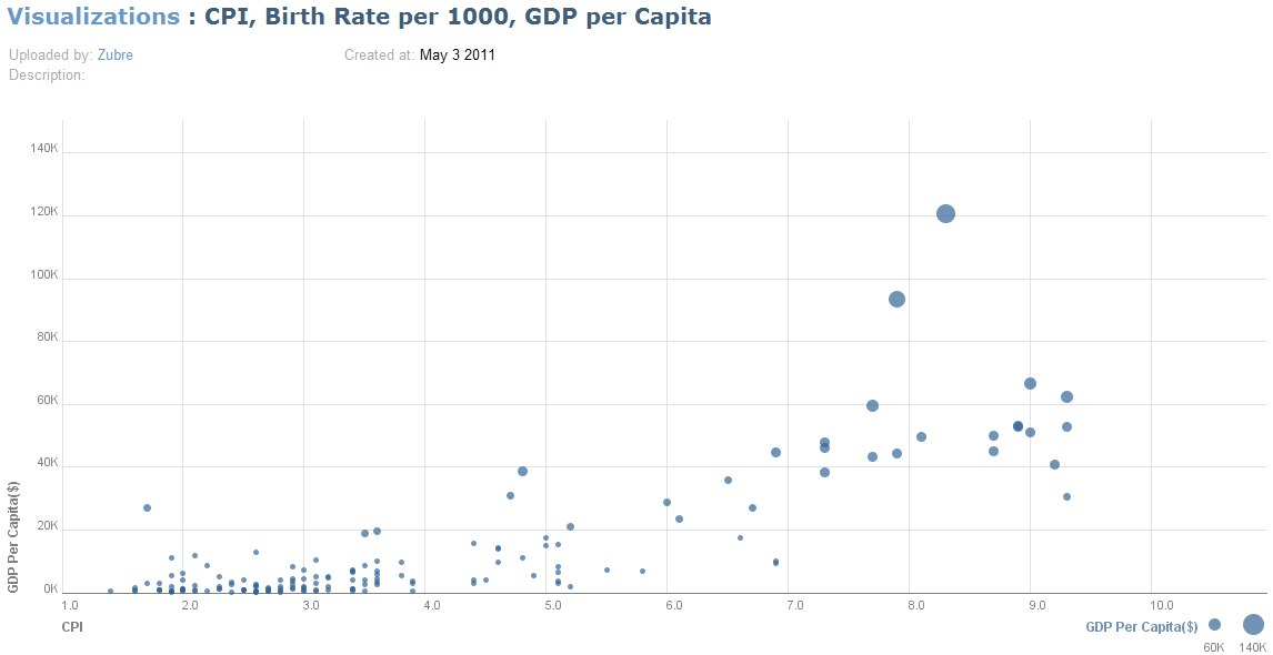 GDP per Capita vs Corruption Perception Index, 2008
