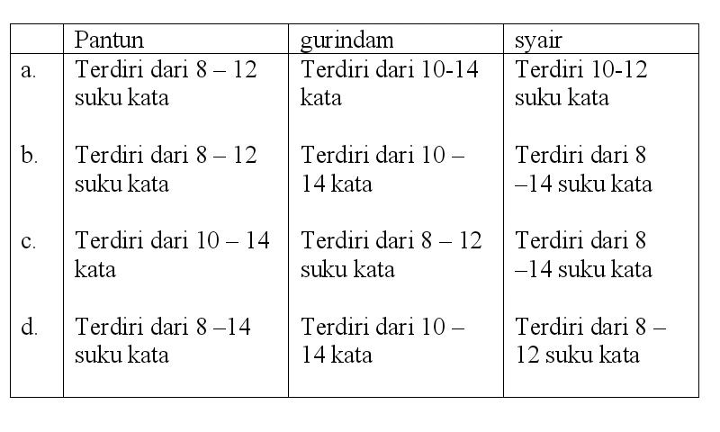 Contoh Soal Puisi Rakyat (Pantun, Syair, Gurindam) - Kelas ...