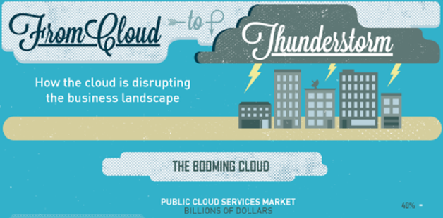 How Cloud Services Help Business [Infographic]