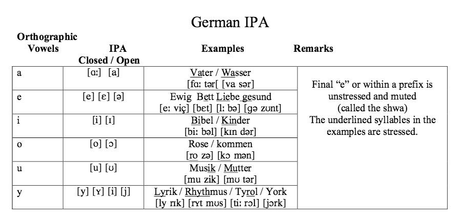 SupercalifragilisticexpialiBLOGger: Von Hussler German