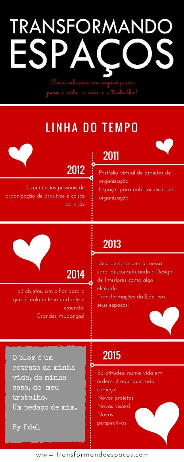 Níver de 5 anos do blog Transformando Espaços!