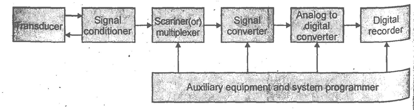 Simple Data Acquisition System : Block diagram data acquisition system image collections