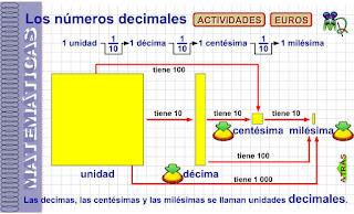 https://www3.gobiernodecanarias.org/medusa/eltanquematematico/pizarradigital/NumDec5/inicio_m.html
