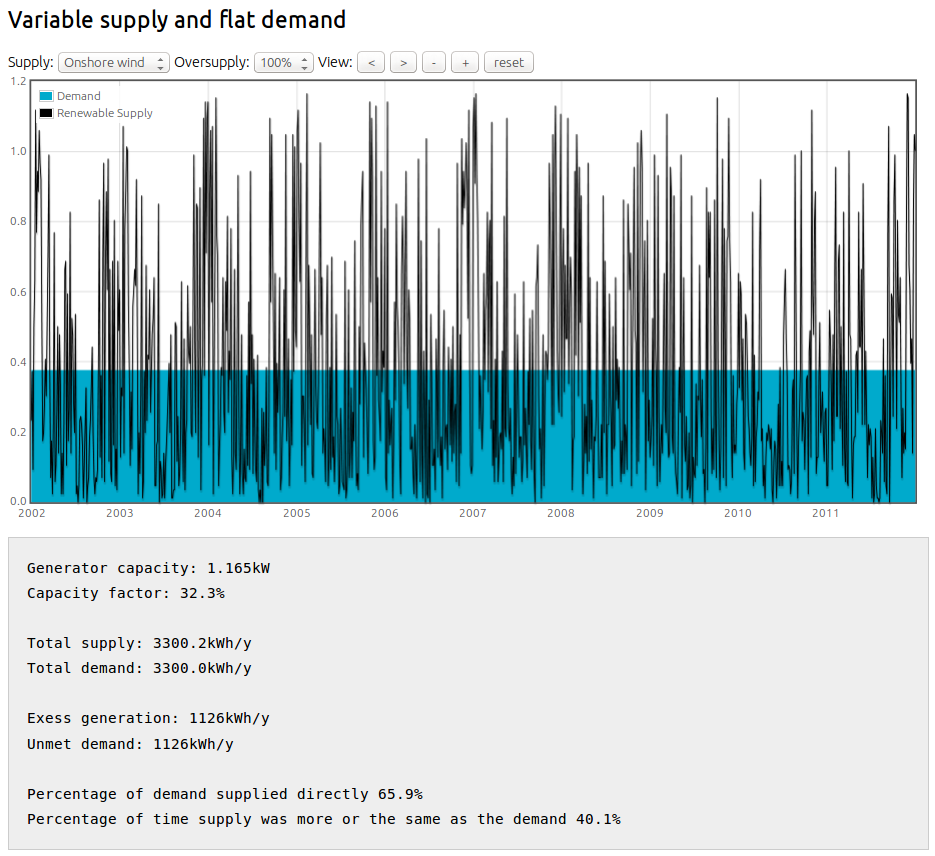 Hourly energy model example 2: Variable supply and flat