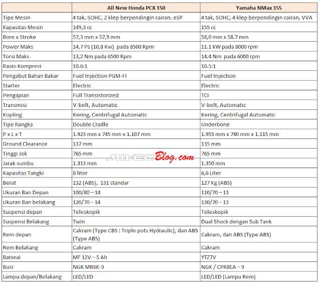 Data Spesifikasi PCX 150 vs NMax 155