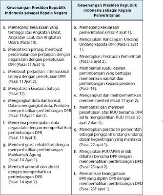 Wewenang Presiden Sebagai Kepala Negara sekaligus Kepala Pemerintahan dan Fungsi Kementerian Negara Republik Indonesia