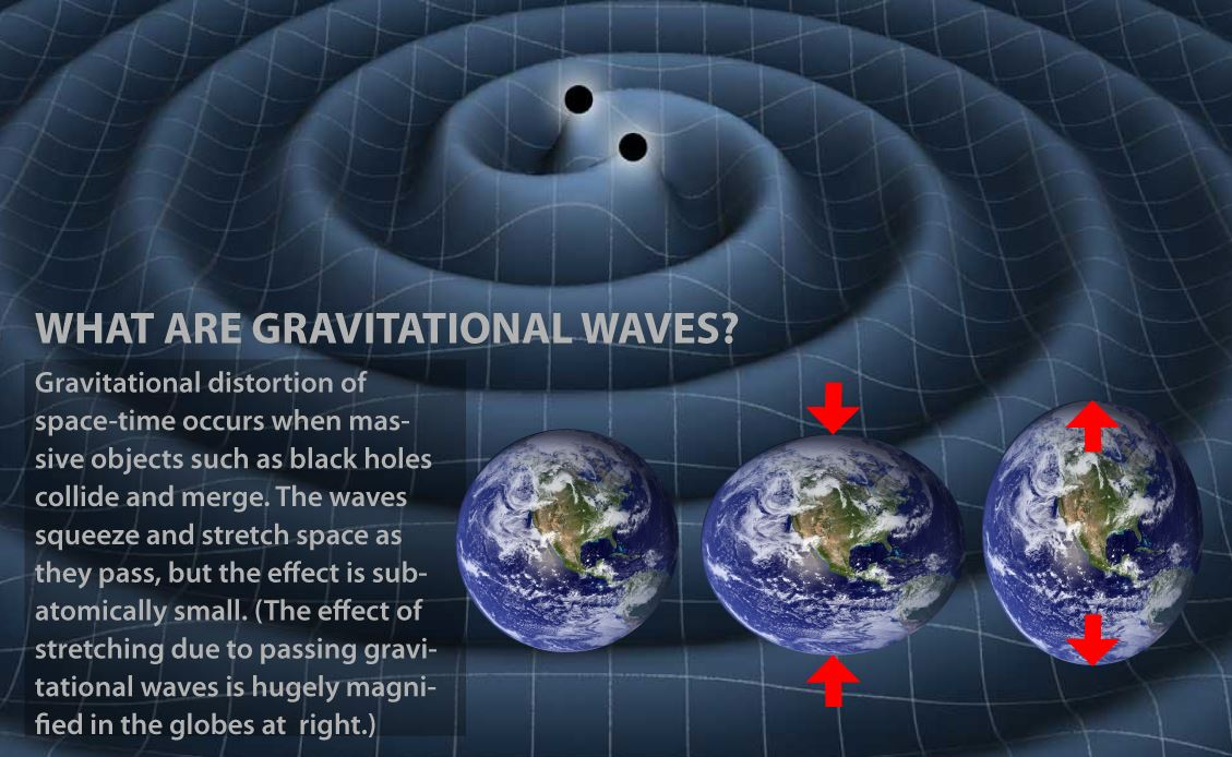 Image result for Detection of Gravitational Waves""
