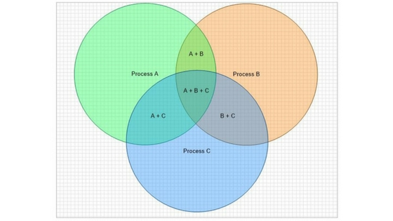 Venn Diagram Maker Clickcharts Diagram Software Do More With