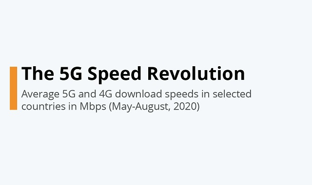 The 5G revolution and what changes it will bring
