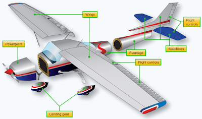 principal units of aircraft structure