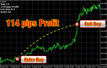 Pipes in forex