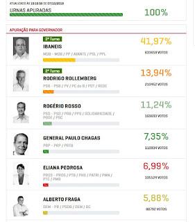 Ibaneis e Rollemberg vão à caça de 665,9 mil votos dos derrotados