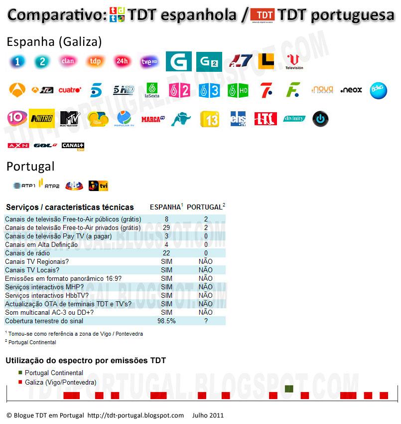 mapa de emissores tdt em espanha TDT   Televisão Digital Terrestre em Portugal: Comparativo TDT  mapa de emissores tdt em espanha