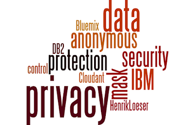 Word cloud for data privacy and security