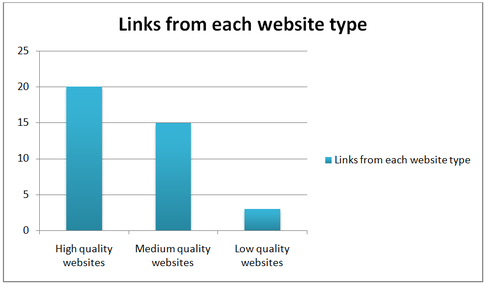 How do I increase quality backlinks in SEO, quality backlinks, seo tools, quality backlinks SEO