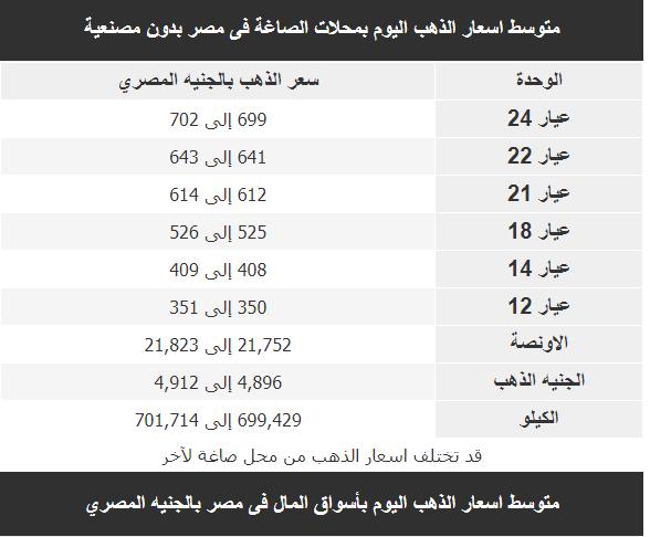الان اسعار الذهب اليوم بمحلات الصاغة فى مصر بدون مصنعية 8/11/2018 الخميس