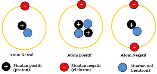 neutron, proton, dan elektron
