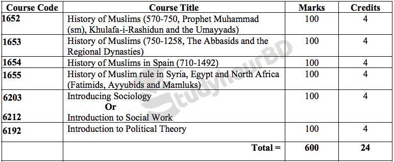 Honours 1st Year Islamic History & Culture Book List
