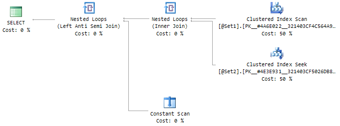 Execution plan for INTERSECT query form