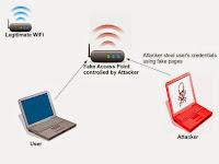 Meretas dengan metode Twin Evil Wifi