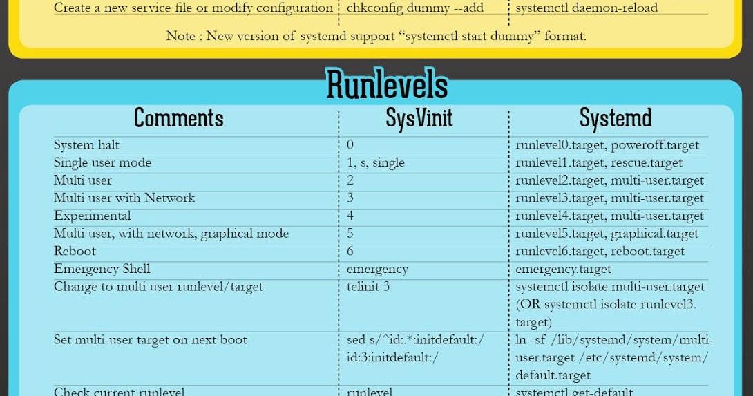 Software Engineer Notes (Ziv Birer blog)