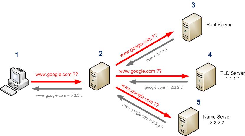 Macam-Macam DNS Server