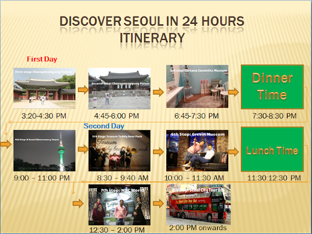 A Perfect Itinerary to Maximize the 24 Hours Discover Seoul Pass