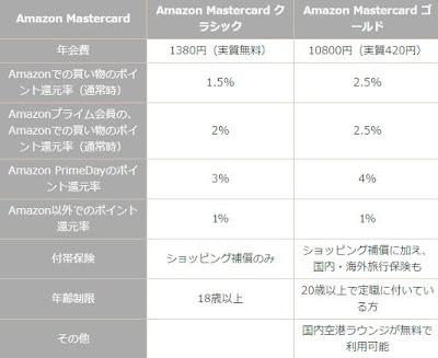 amazon クレジットカード クラシック ゴールド 比較