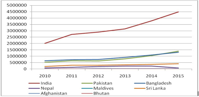 Graph 1: China's Trade Deficits with South Asian countries: 2010-15