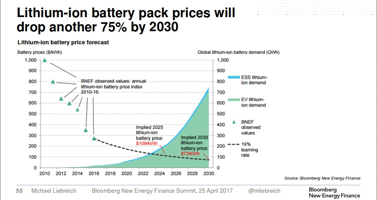 Lithium Car Battery Cost
