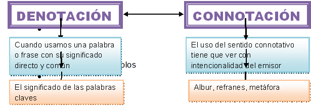 Connotacion Denotacion Ejemplos