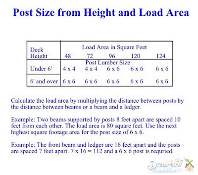 Post Size from Height and Load Area