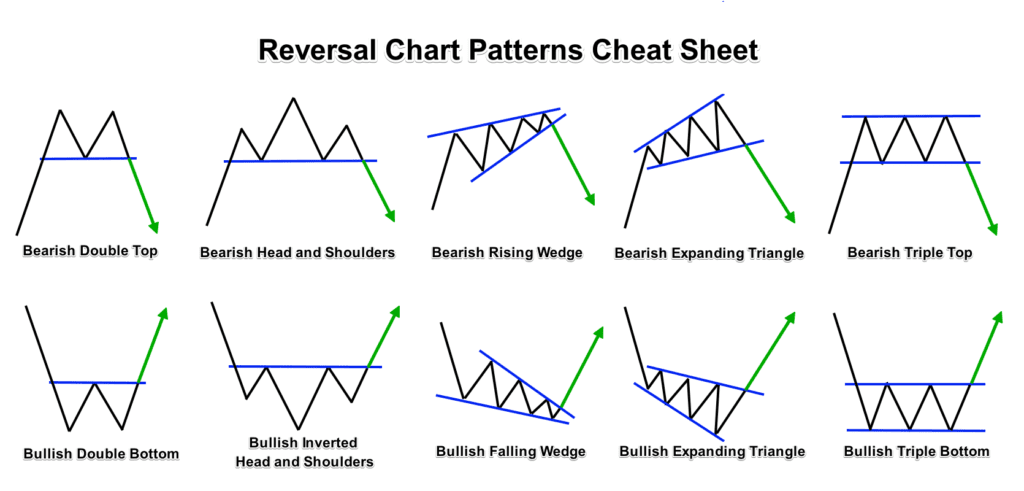 Reversal Chart Patterns Cheat Sheet