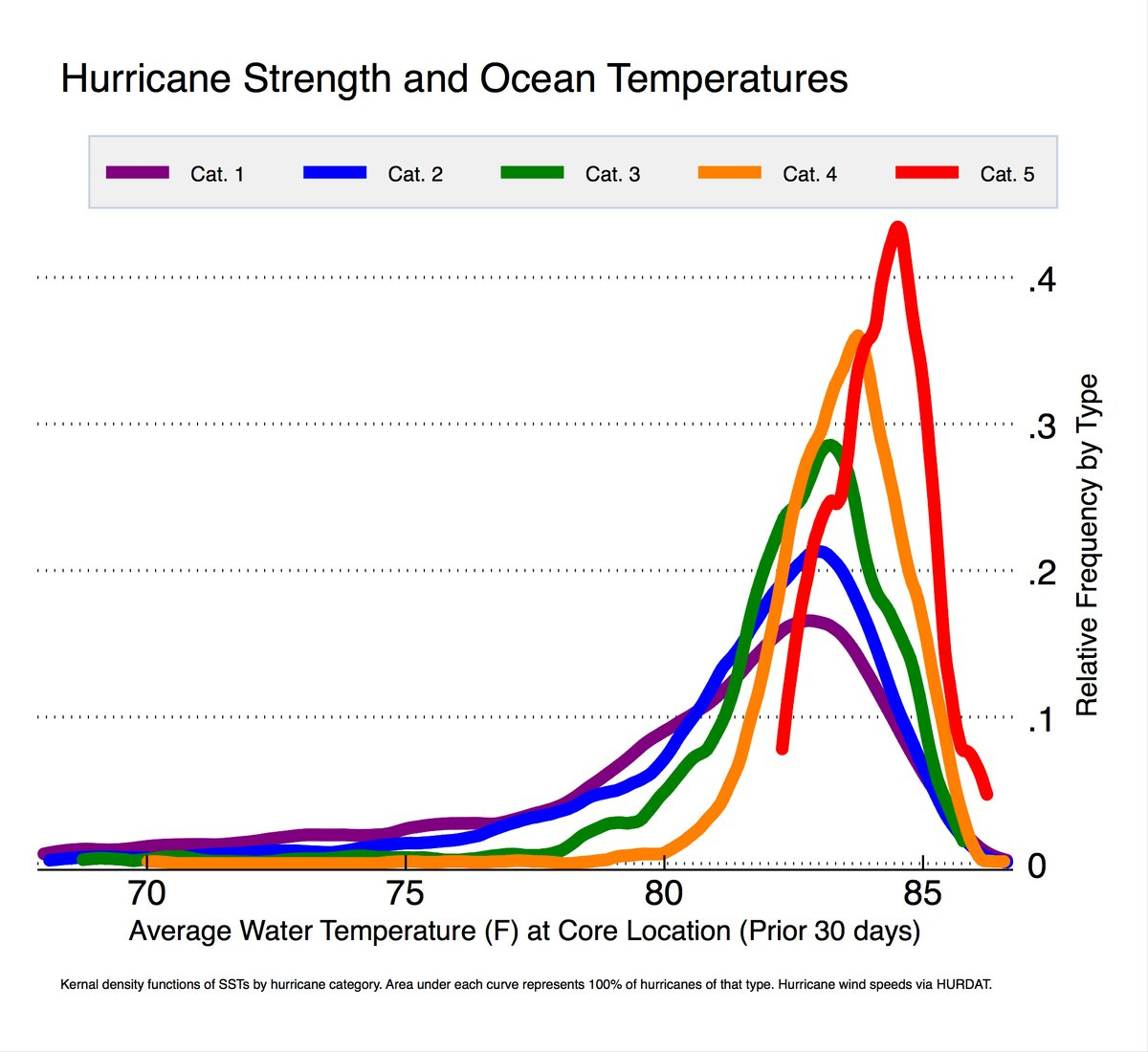 Cool plot showing the relationship between temperatureglobal cool plot showing the relationship between temperatureglobal warming and hurricane strength ccuart Images