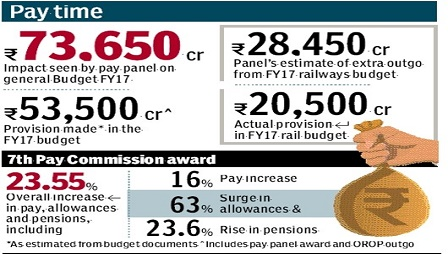 pay-commission-award-7th-CPC