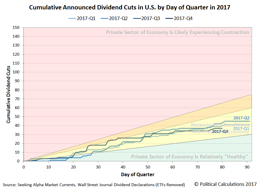 Cumulative Announced Dividend Cuts in U.S. by Day of Quarter in 2017, 2017-Q1 vs Q2 vs Q3, Snapshot on 2017-09-18