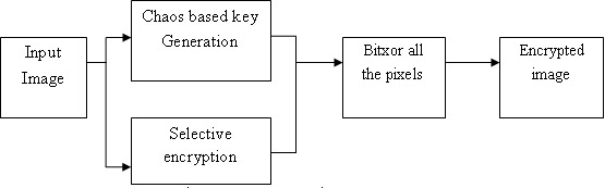 Selective Image Encryption using Chaotic Map: 2012