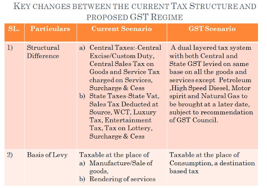 current business structure tax efficient - 708×498