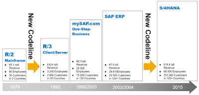 SAP S/4HANA from a Developers Point of View - Part One