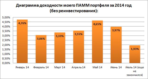 Диаграмма доходности на 20.07.14